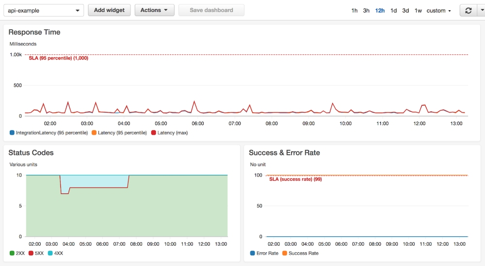 An image showing a CloudWatch Metrics dashboard made up of API Gateway metrics.